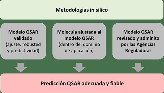 Evaluación toxicológica mediante estudios relación estructura actividad cuantitativa