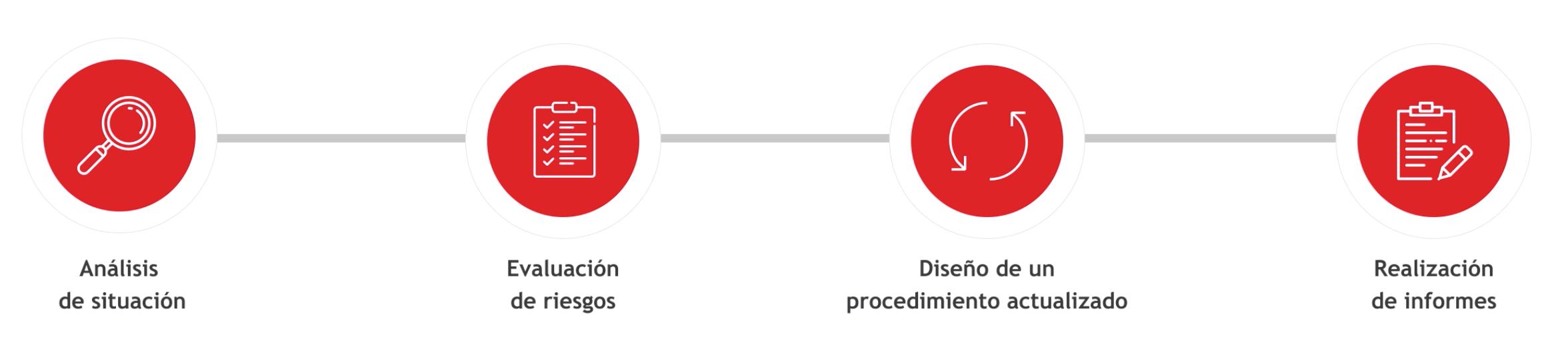 detección de señales en farmacovigilancia