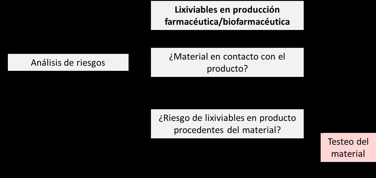 Lixiviables en producción