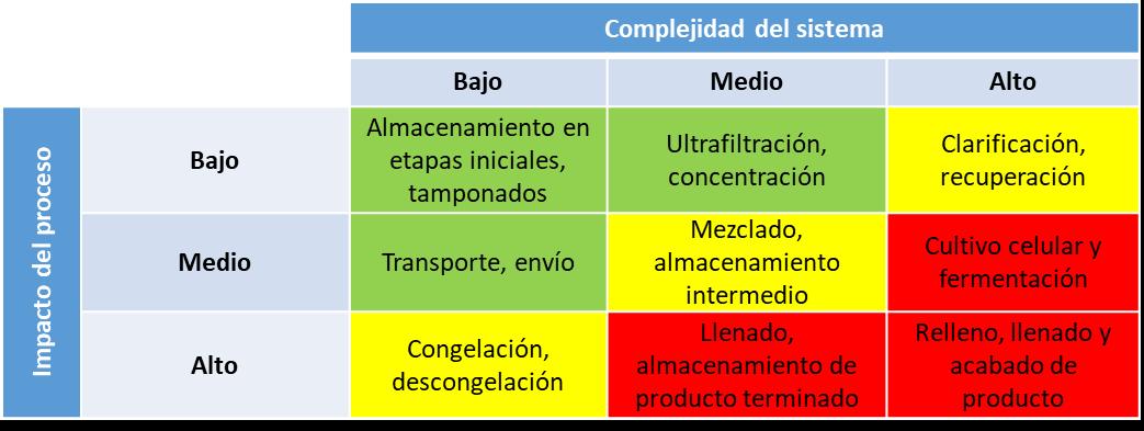 Análisis de riesgo de lixiviables en procesos de fabricación farmacéutica y biofarmacéutica