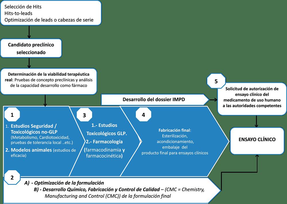 Hoja de ruta durante el desarrollo de medicamentos