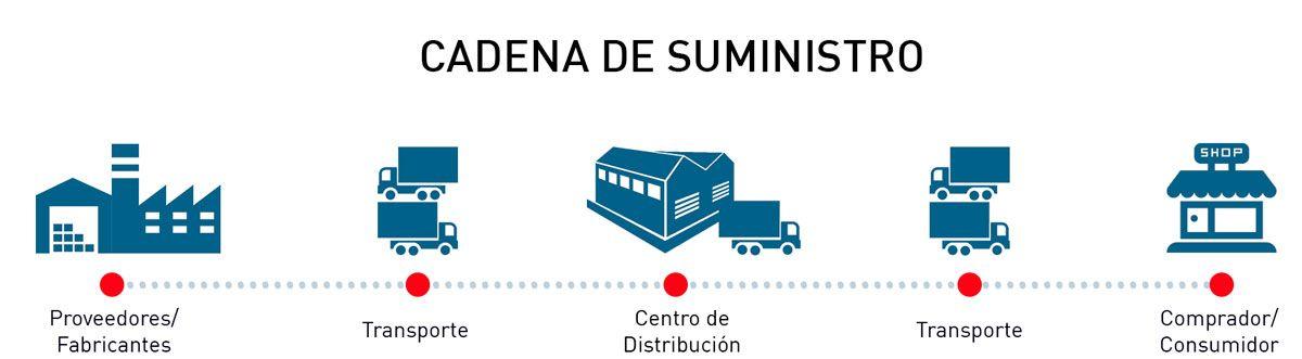 Prácticas de distribución