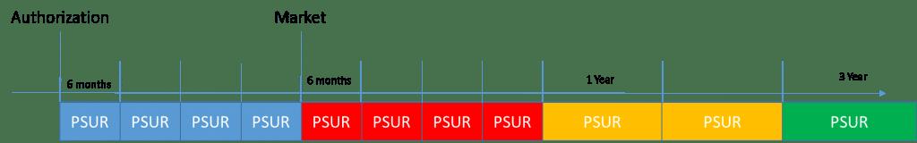 periodic benefit risk evaluation
