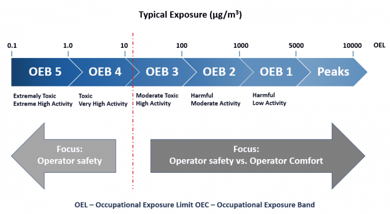 Occupational exposure band-technical measures