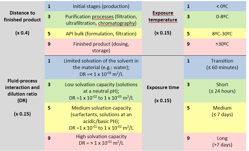 Table 3. Risk analysis of extractable transfer according to BPOG (adapted from BPOG Best Practices Guide for Evaluating Leachables Risk in Biopharmaceutical Single-Use Systems)9.
