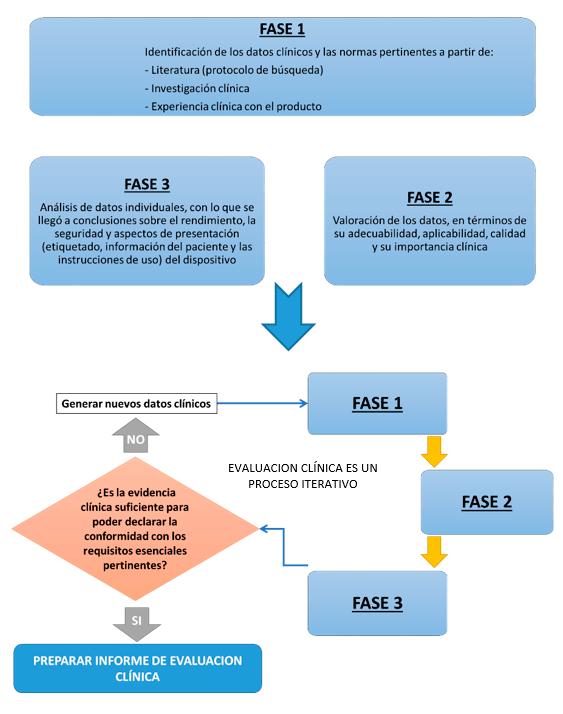 Fases de la Evaluación Clínica